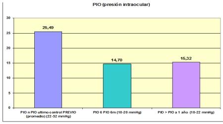Fig 4:Resultados